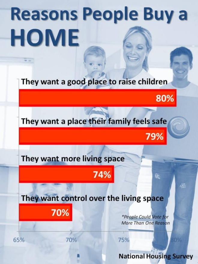 Reasons People Buy A Home