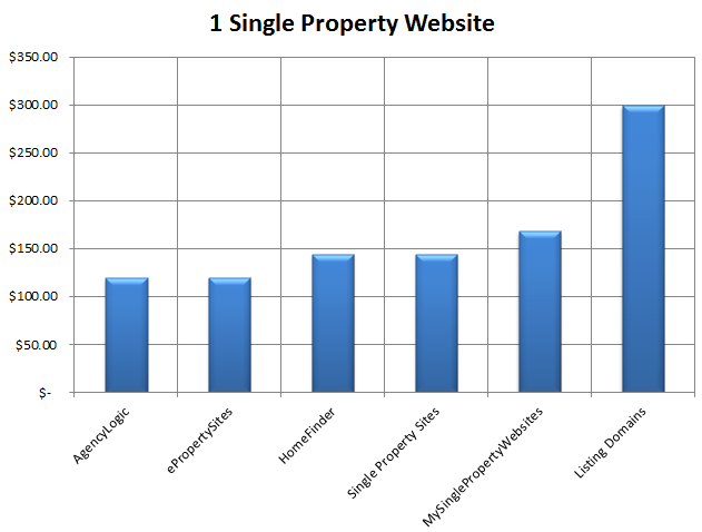 Dating sites prices comparison