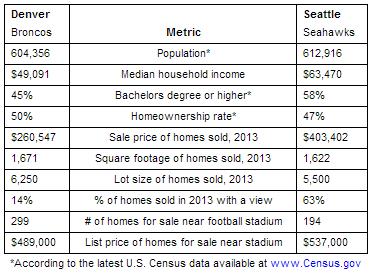 Superbowl City Comparison