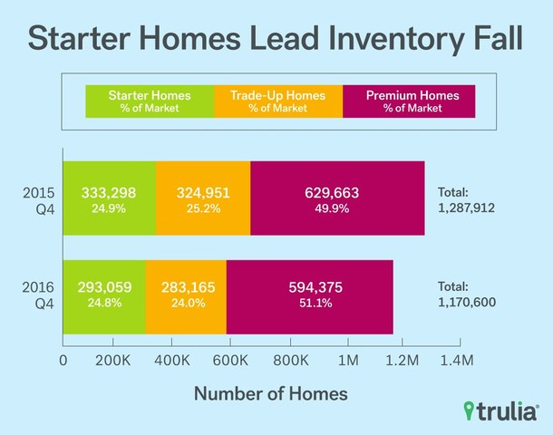 First-time homebuyers face worsening starter-home shortage heading into 2017 as starter-home inventory falls nationally by 12.1% year-over-year.