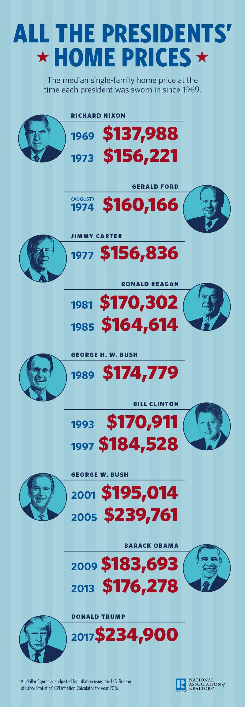 All the Presidents' Home Prices