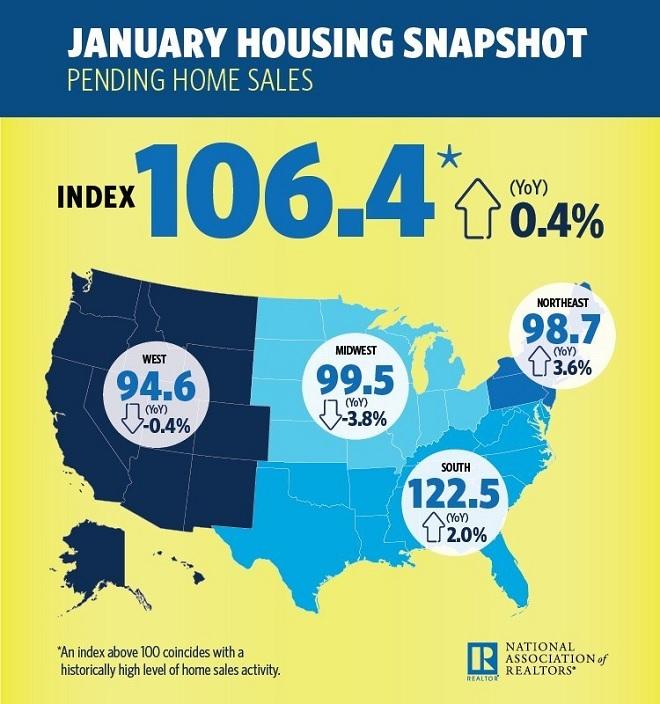 January Pending Home Sales Snapshot