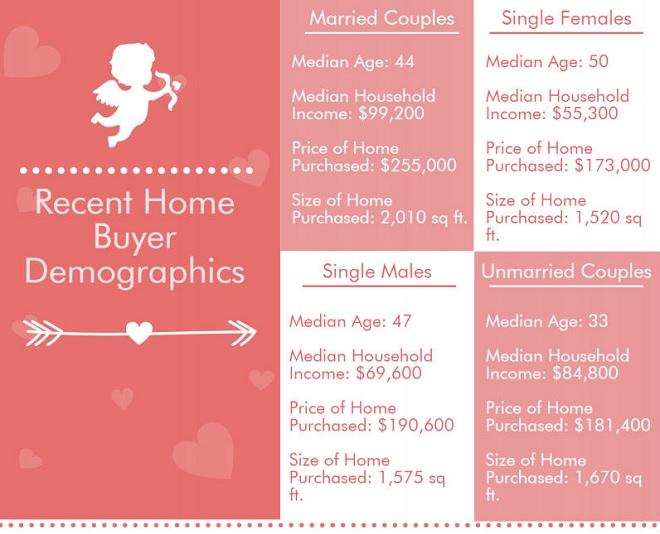 Recent Home Buyer Demographics