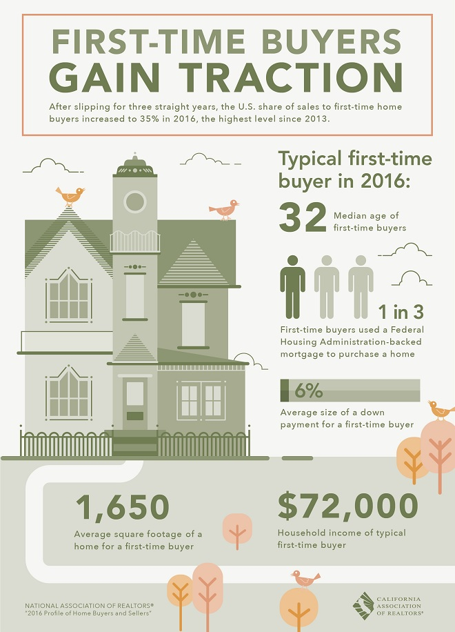Furst Time Home Buyers Infographic