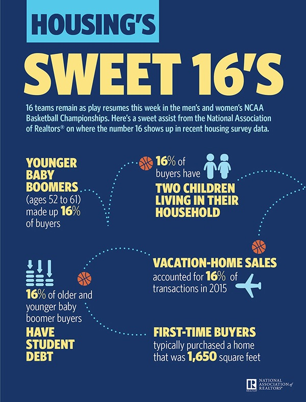 Housing Sweet 16 Infographic