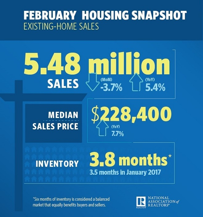 NAR February Housing Snapshot Infographic