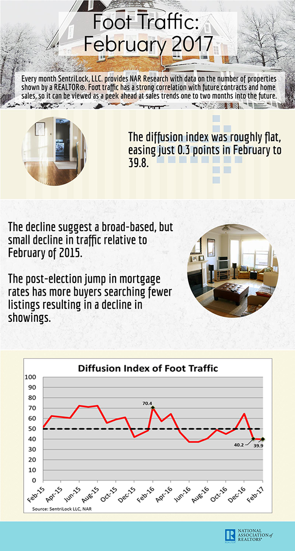 NAR Foot Traffic Infographic