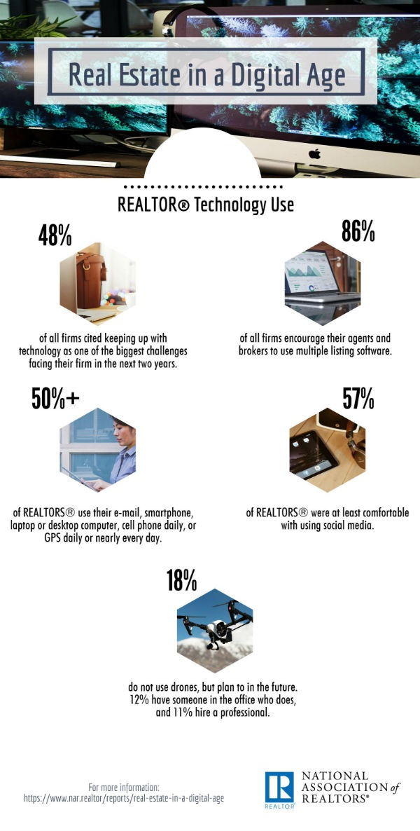 Real Estate In A Digital Age Infographic