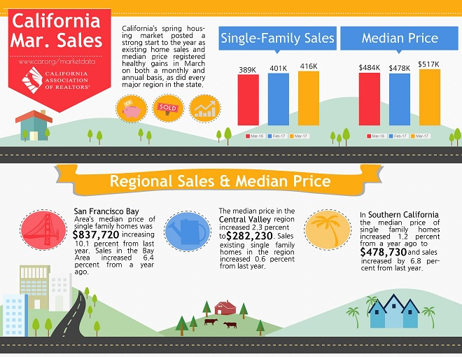 California March Home Sales Infographic