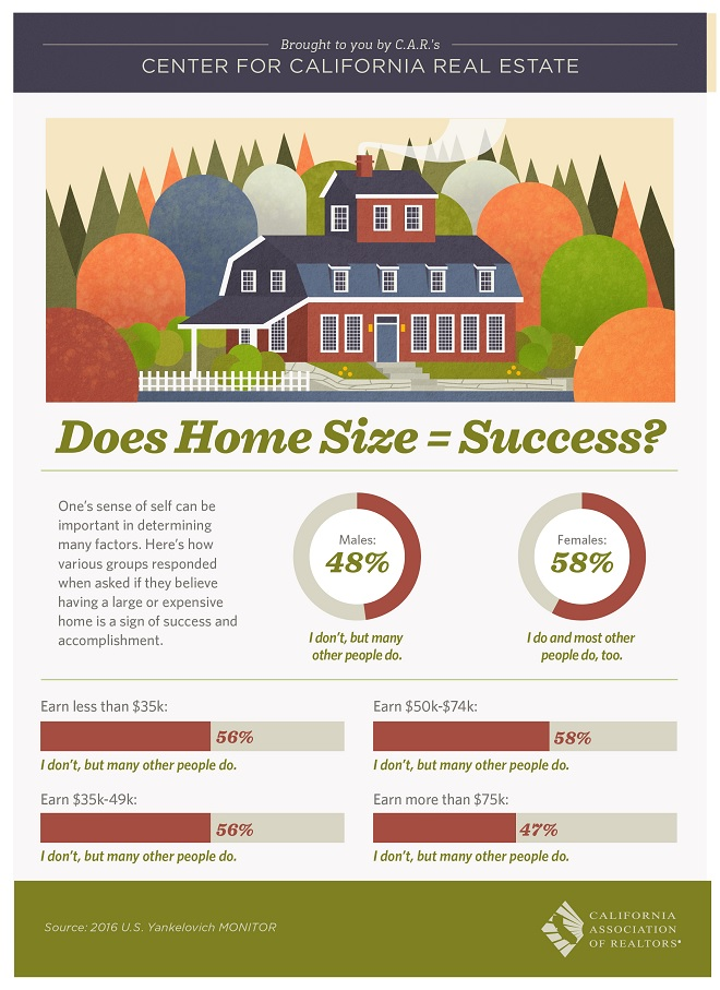 Does Home Size Equal Success (California Association of REALTORS Infographic)