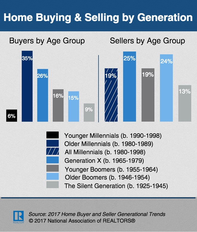 NAR Infographic Home Buying and Selling By Generation