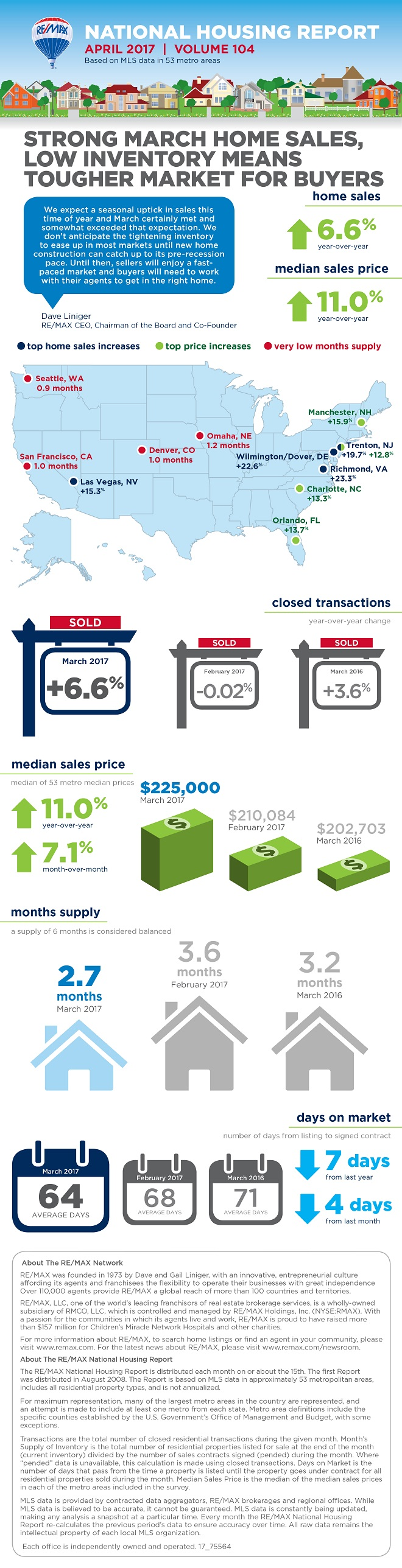 REMAX National Housing Report April 2017 Infographic