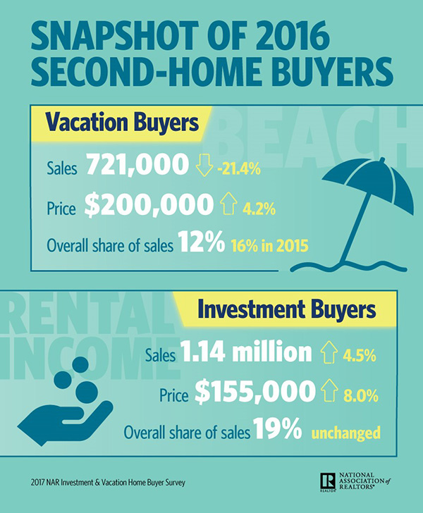 Nar Infographic Snapshot Of 2016 Second Home Buyers The