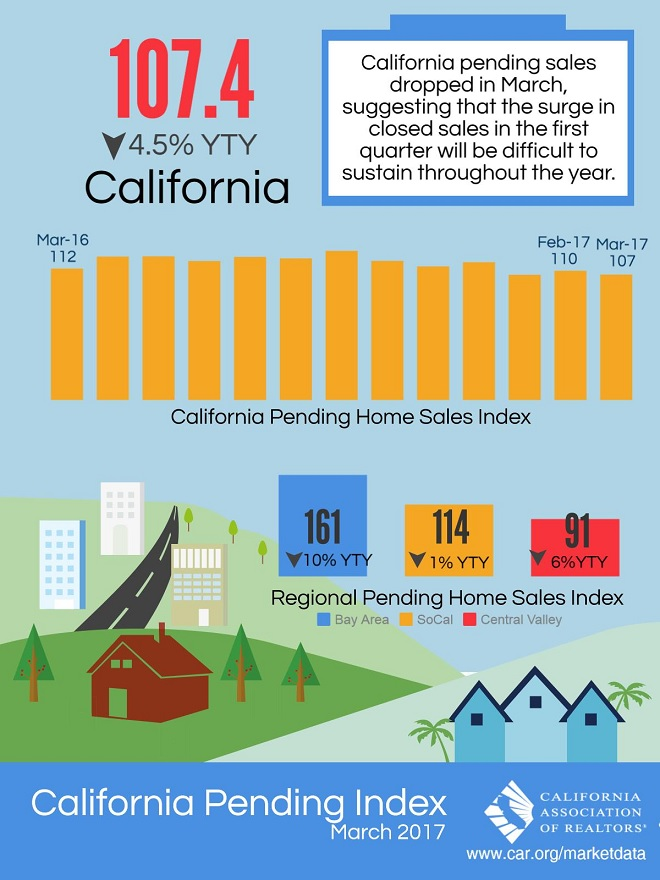 California Pending Home Sales Index - March 2017 (Infographic)