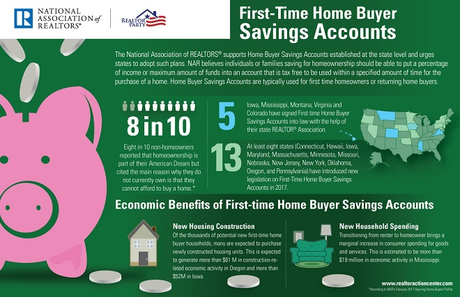 First-Time Home Buyer Savings Accounts Infographic