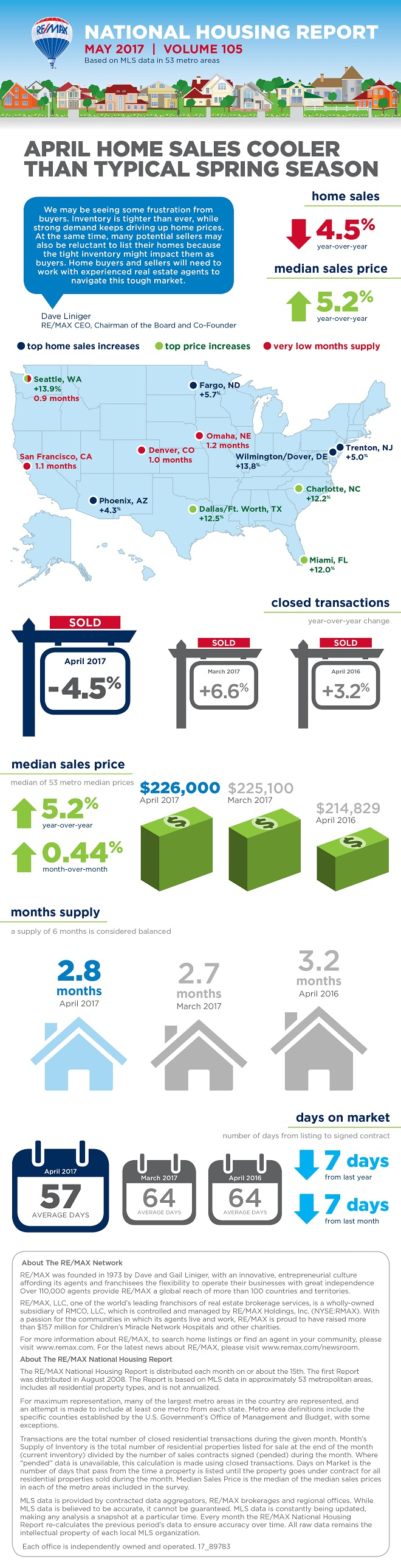 May 2017 REMAX National Housing Report Infographic
