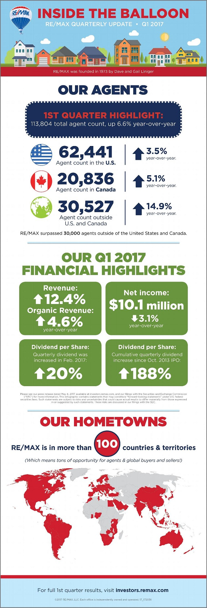 REMAX First Quarter 2017 Update Infographic