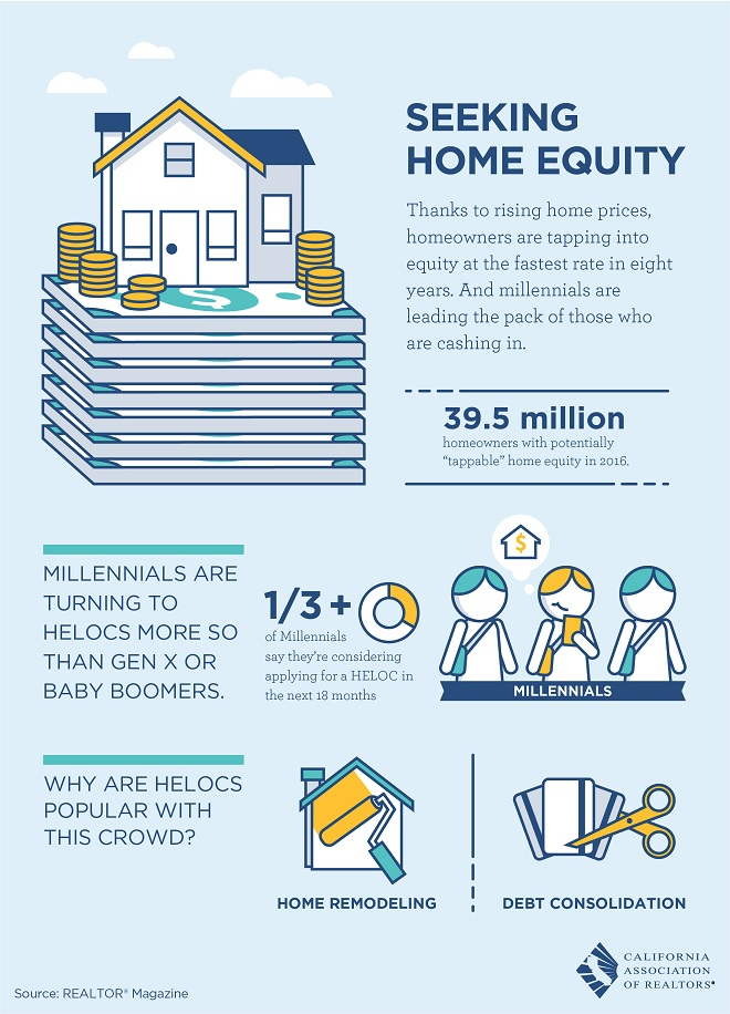Seeking Home Equity - CAR Infographic