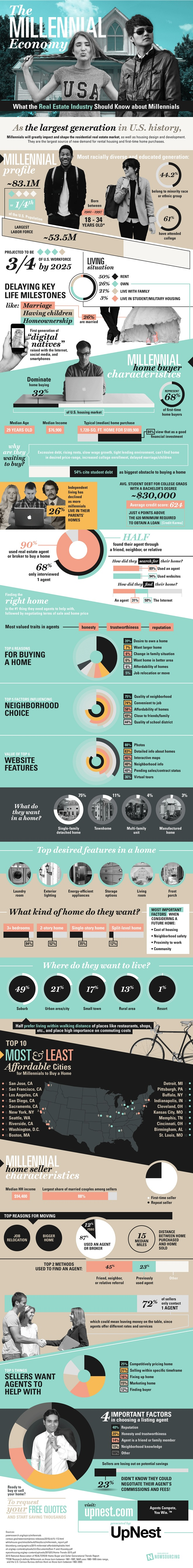 What The Real Estate Industry Should Know About Millenials Infographic