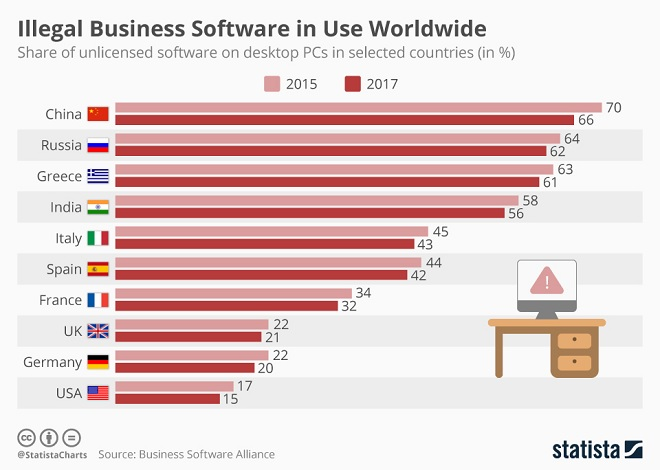 Software Infographic
